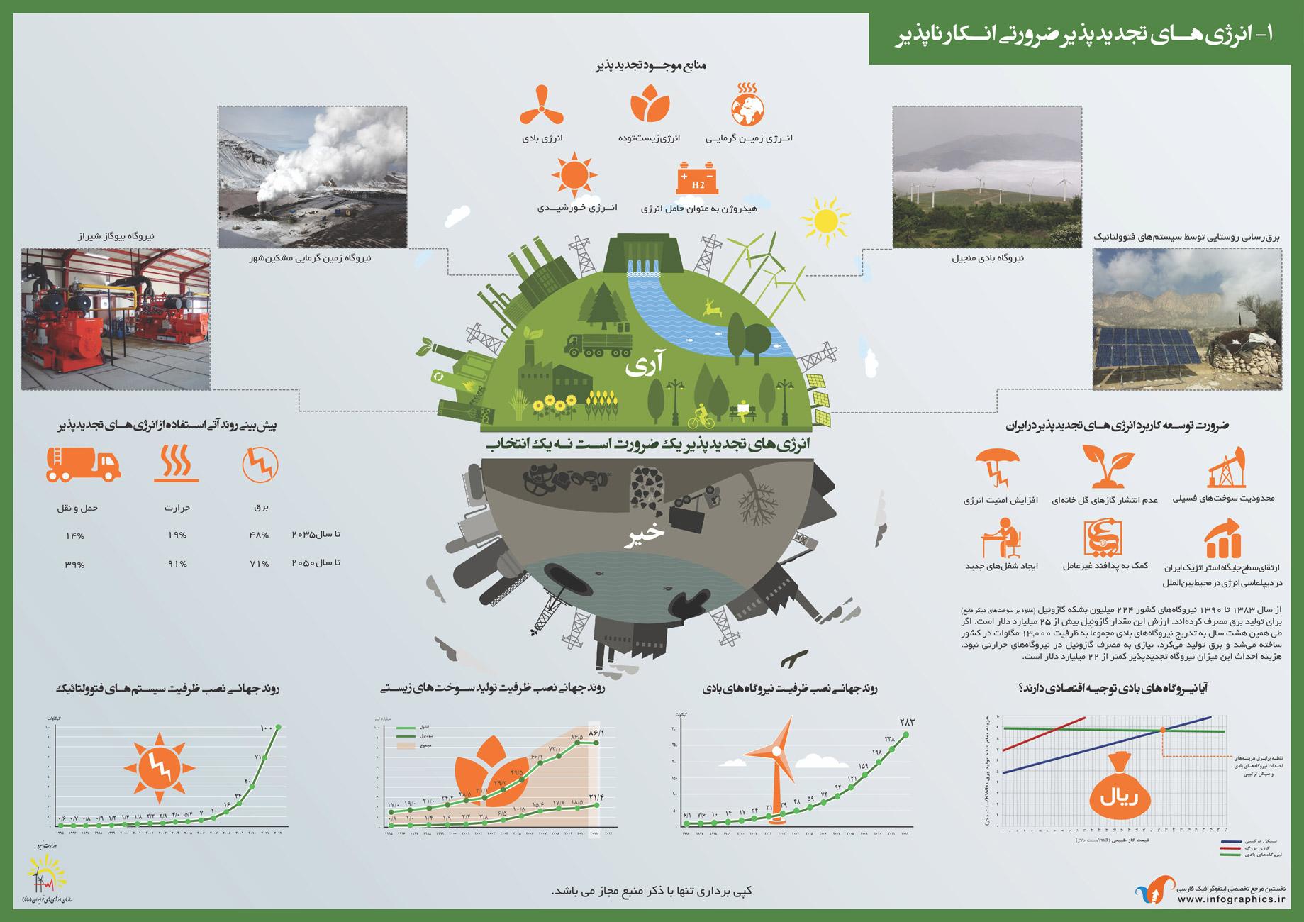 انرژی تجدید ناپذیر ومنابع آن